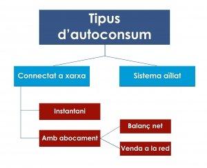 autoconsum