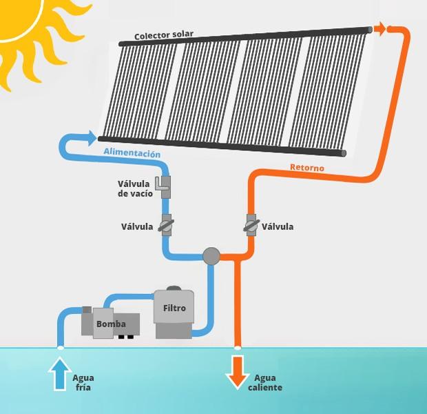 Calentar agua de piscina con paneles solares